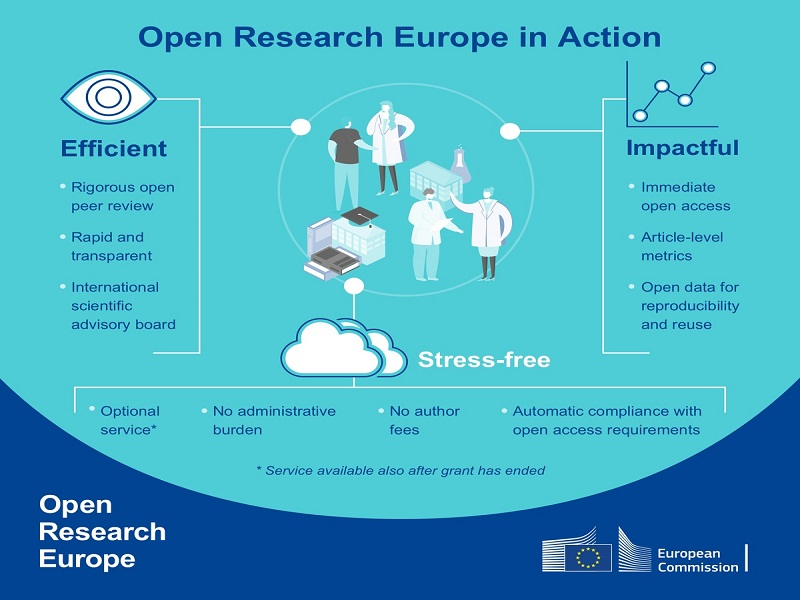 The European Commission officially launches Open Research Europe, the dedicated publishing platform for Horizon 2020 funded research
